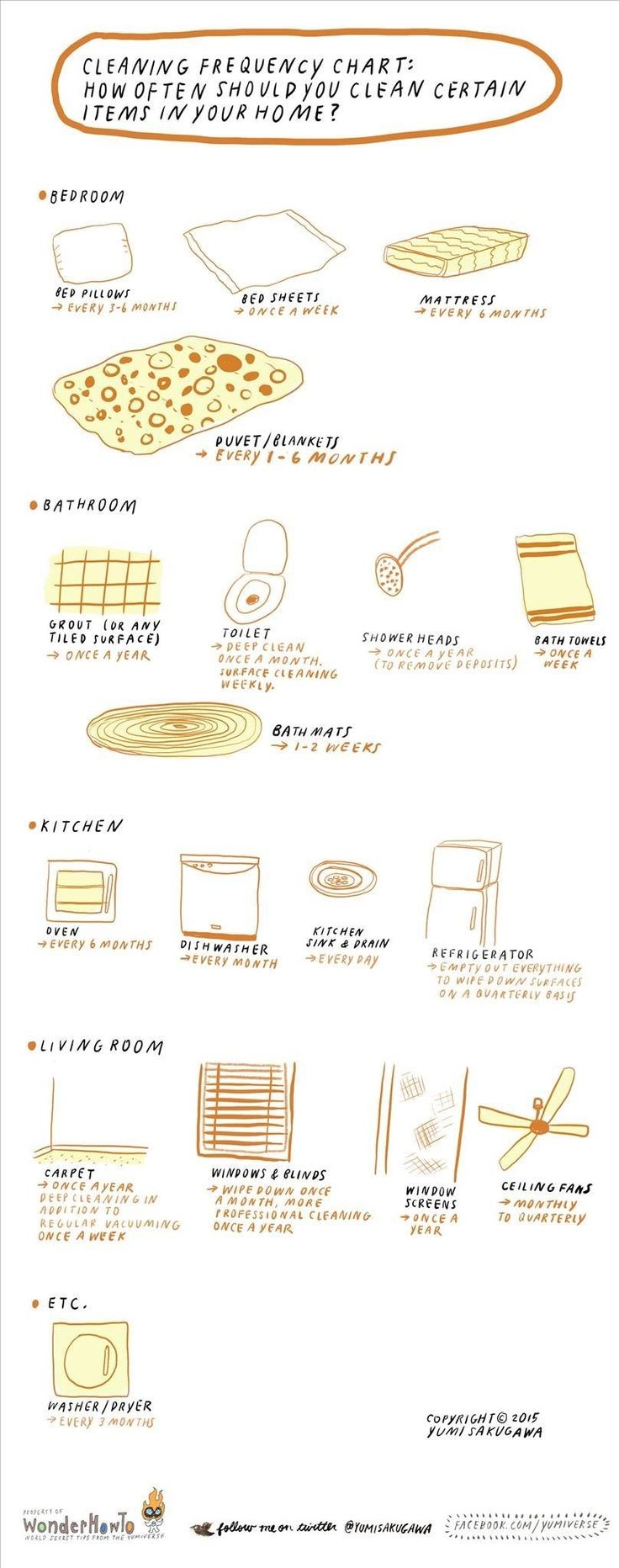 Cleaning Frequency Chart: How Often Should You Clean Certain Items in Your Home?