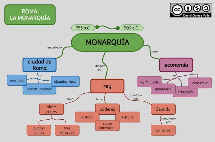 Esquemas y mapas conceptuales de Historia: La monarquía romana