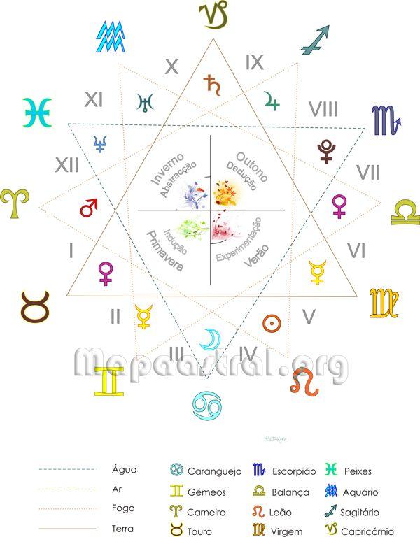 Casas do mapa astrológico, ou casas do horóscopo