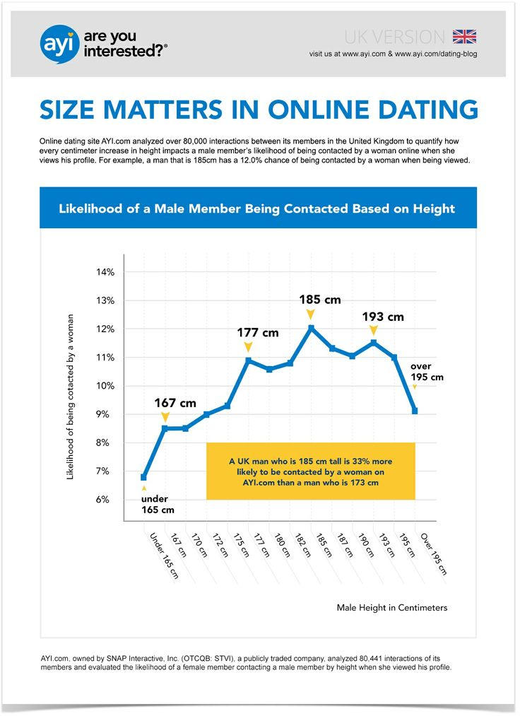 Data about how many relationships work from online dating