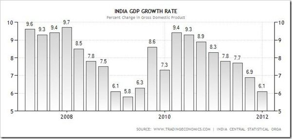 The Declining GDP growth rate of IndiaIndian Economy, 2012, Gdp Growth, Decline Gdp, India Gdp