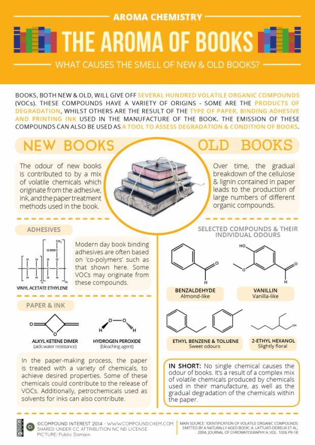#infografía #libro de dónde viene su olor