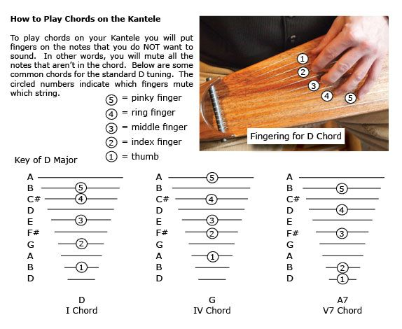 Kantele Chords: Musicmakers