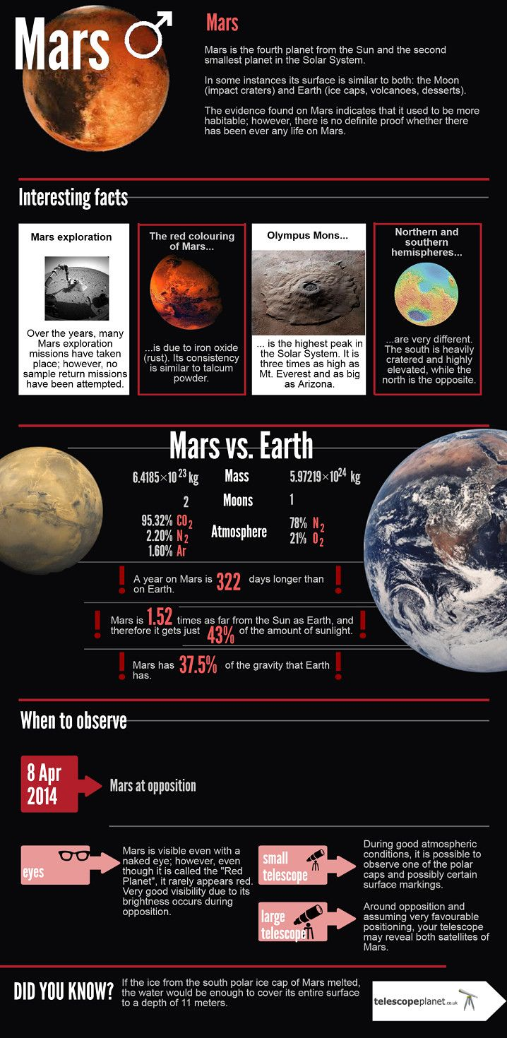 The Solar System series- Inforgraphics about Mars! #Mars #infographics #telescopeplanet