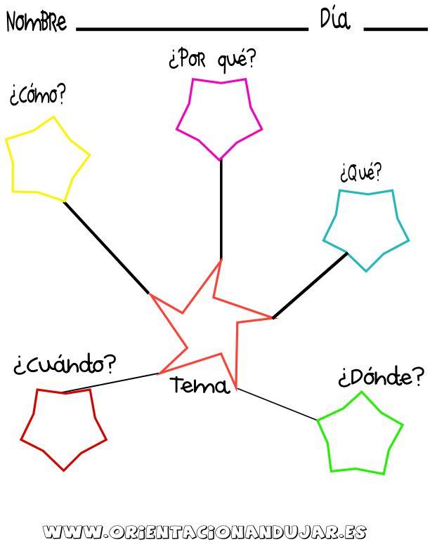 Organizadores gráficos para mejorar la comprensión de nuestros alumnos con 5 preguntas 1. ¿Que? 2. ¿Quien? 3. ¿Como? 4. ¿Cuando? 5. ¿Donde?