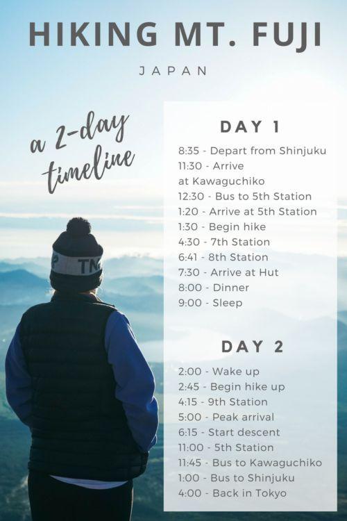 Hiking Mt Fuji - timeline