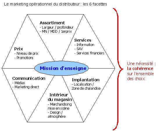 Figure 4 : Le marketing opérationnel du distributeur