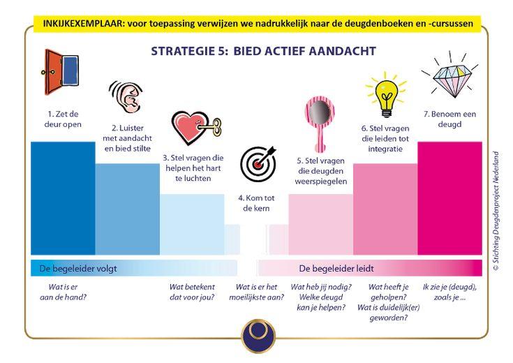 Deugdenproject Nederland