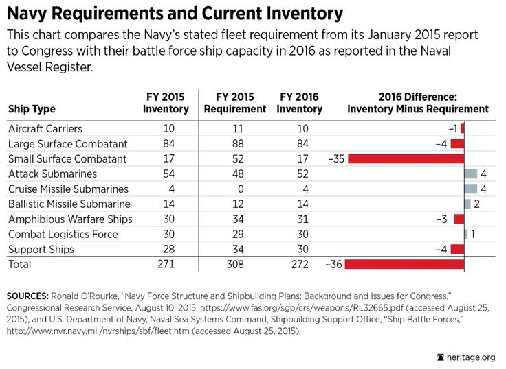 US Navy requirements and current inventory 2016.