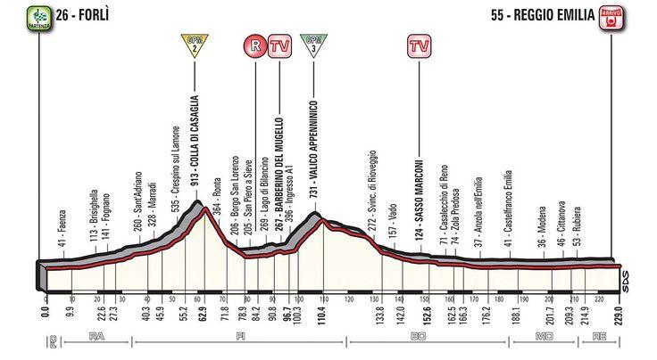Tappa 12 - Giro d'Italia 2017: Forlì - Reggio Emilia 229 km