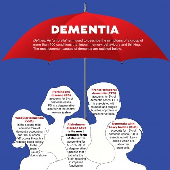Dementia is a serious loss of global cognitive ability in a previously unimpaired person, beyond what might be expected from normal aging. It may be static, the result of a unique global brain injury, or progressive, resulting in long-term decline due to damage or disease in the body.   Dementia is not a single disease, but a non-specific syndrome (i.e., set of signs and symptoms). Affected cognitive areas can be memory, attention, language, and problem solving.