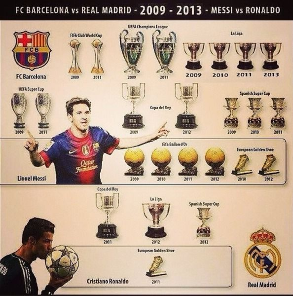 FC Barcelona vs Real Madrid - #Messi vs. #Ronaldo - 2009-2013