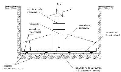 ZAPATA AISLADA: Construcción de Edificios. | Constructor Civil