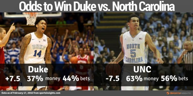 Who is Sharp Money Taking in Tonight's Duke/North Carolina Game?   Sports Insights