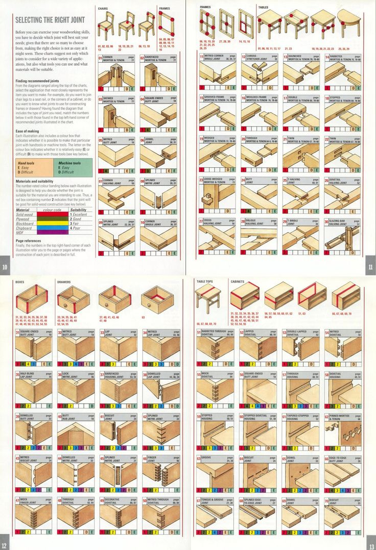 DIY Woodworking Ideas Woodworking Plans and Tools — via /r/woodworking