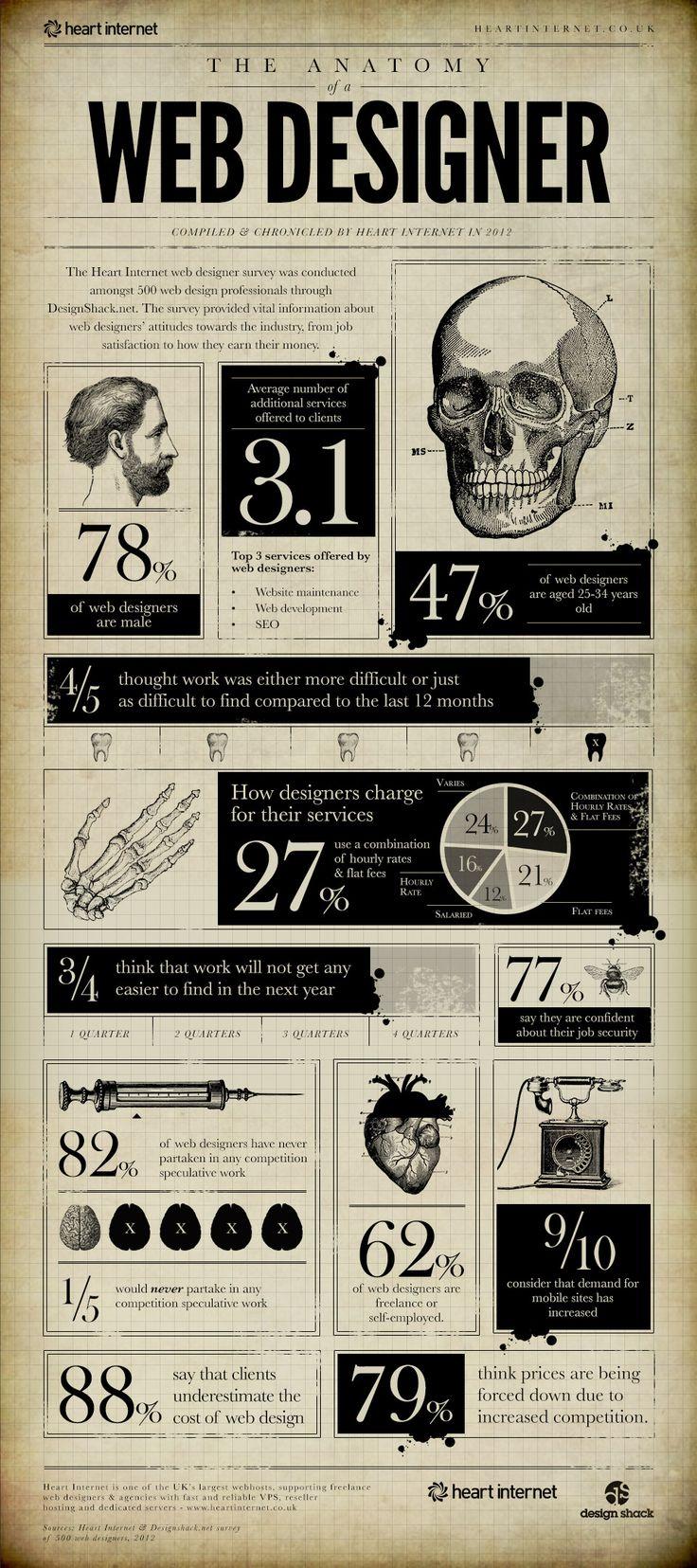 Los chicos de design shack sacaban hoy mismo una infografía bastante estadística sobre diferentes cuestiones de los perfiles del diseñador web, que arrojan datos interesantes.