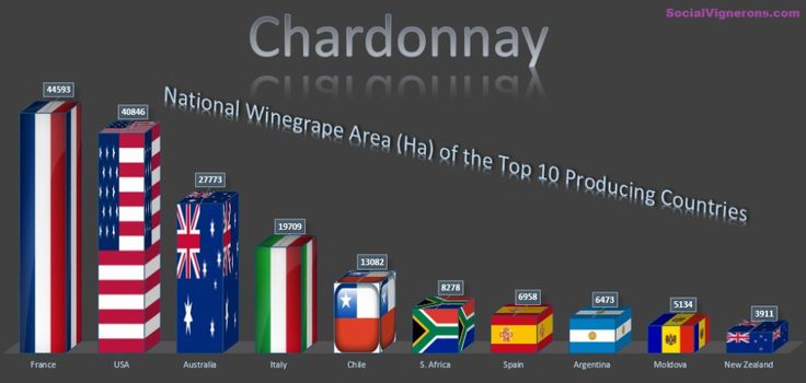 Chardonnay #Wine National Wine grape area of the Top 10 producing countries