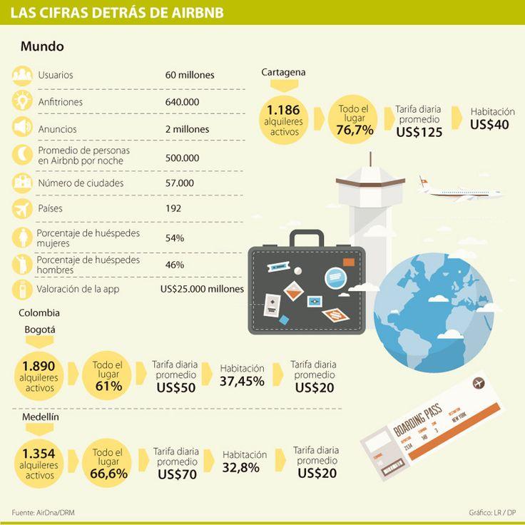 Airbnb, el 'Uber' de los hoteles, alcanza por lo menos 2.000 alquileres en Bogotá