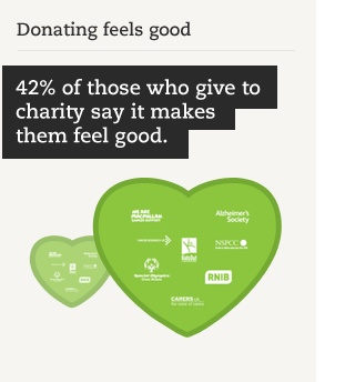 Giving to charity makes you feel good :)