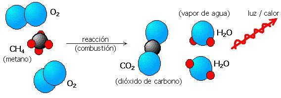 «Combusiton de metano en dioxígeno, elaborado con un software de gráficos vectoriales.» Una imagen con licencia GFDL de «Christophe Dang Ngoc Chan».