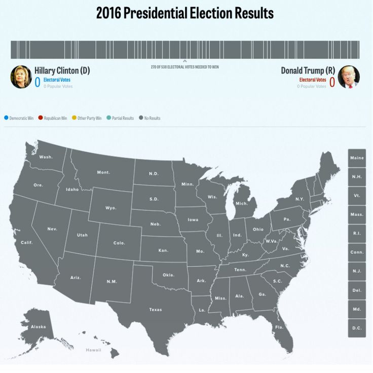 Politico S Live 2016 Election Results And Maps By State County And District Includes Races For President Senate House Governor And Key Ballot Measures