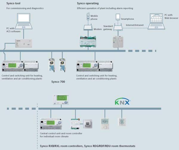 Overview of the Siemens Synco KNX BMS system.
