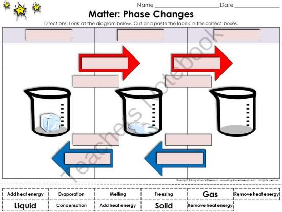 Matter: Phase Changes Cut and Paste Activity #1 - Water - Heat Energy from King Virtue on TeachersNotebook.com - (1 page) - Matter: Phase Changes (Melting, Freezing, Evaporation, and Condensation) Cut and Paste Activity #1 - Water - Heat Energy - King Virtue's Classroom Students will love applying what you've taught them