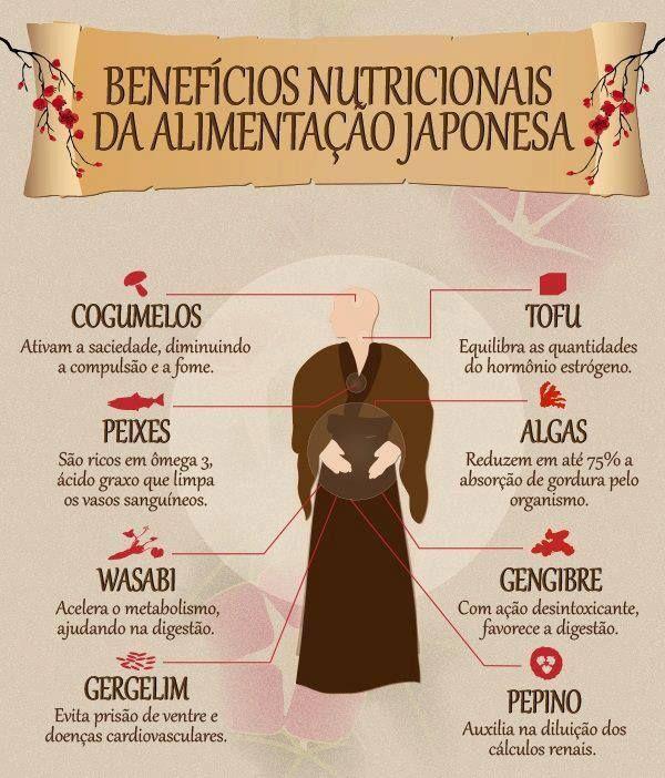 Benefícios da alimentação japonesa.