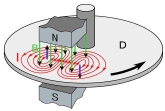 Eddy current - Wikipedia, the free encyclopedia