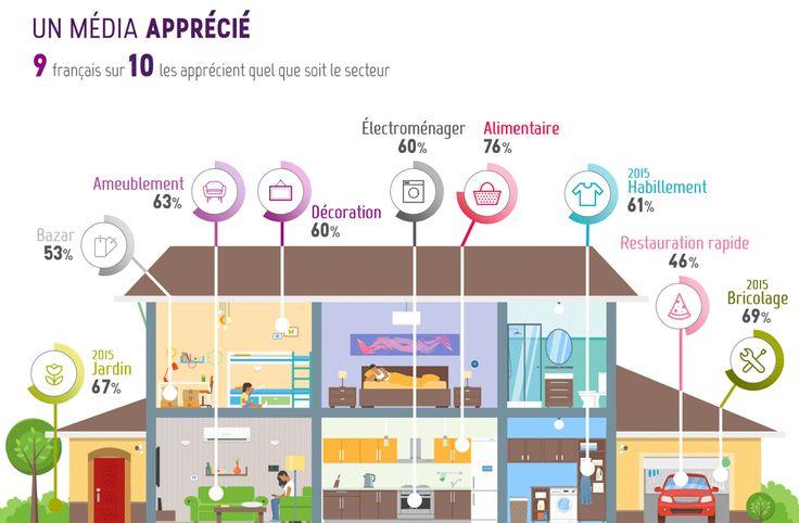 Les prospectus alimentaires sont les plus appréciés par les Français.