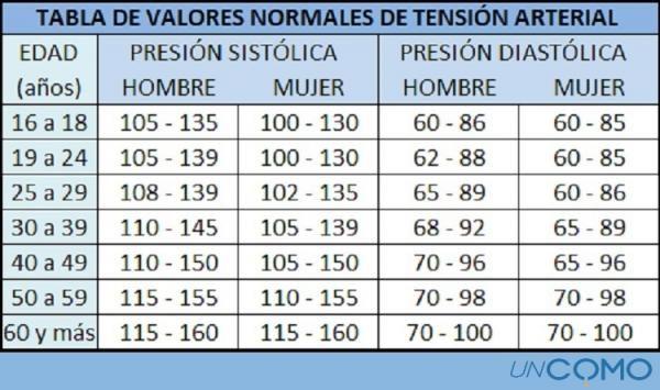 cu u00e1les son los valores normales de tensi u00f3n arterial