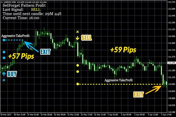 SetForget Pattern Profit Review - SetForget Pattern Profit is a special forex indicator that is based on the most profitable price patterns that happen very often in forex.