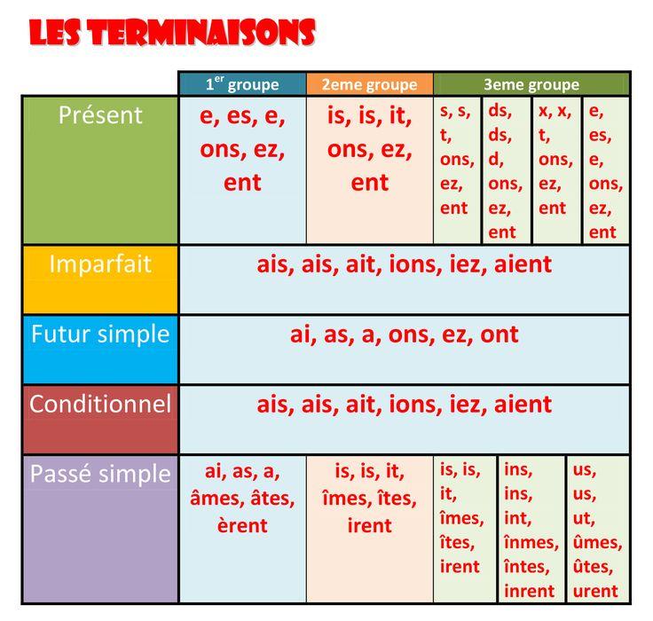 synthèse terminaisons-1
