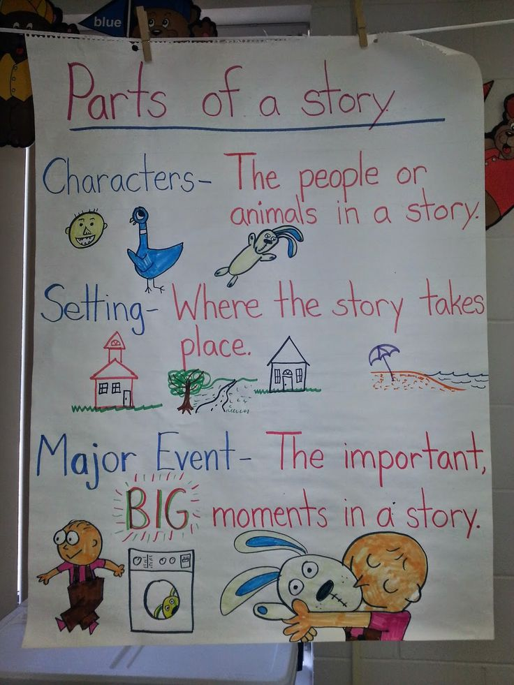 Great anchor chart for parts of a story ...