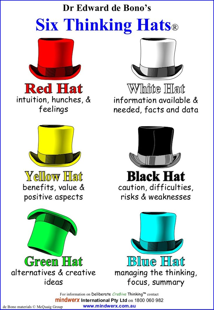 Image: Six Thinking Hats - Dr Edward de Bono