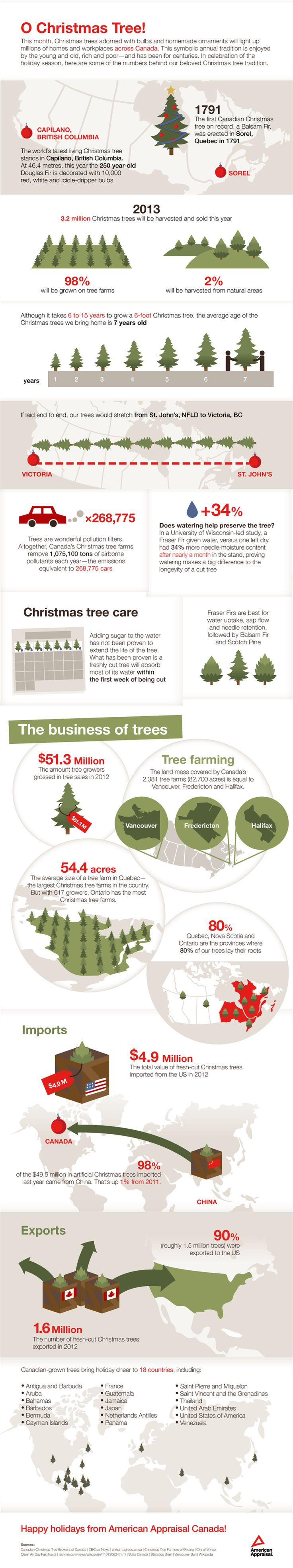 O Christmas Tree -- fascinating numbers behind the annual holiday tradition, and the industry that supports it!