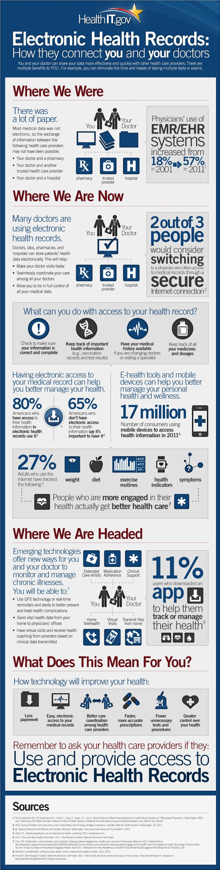 How do electronic health records (EHRs) connect you and your doctor? In the past, medical data was only stored on paper, making it difficult for your health care providers to share your information. Electronic Health Records Infographic from ONC