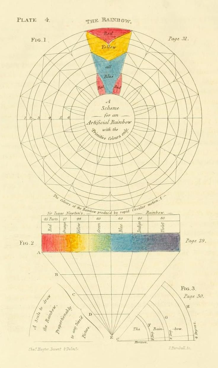Color chart rainbow - A Scheme For An Artificial Rainbow With The