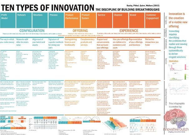 Ten Types of Innovation by Keeley – Infographic | Innovative Dutch | Serious Games for Serious Professionals