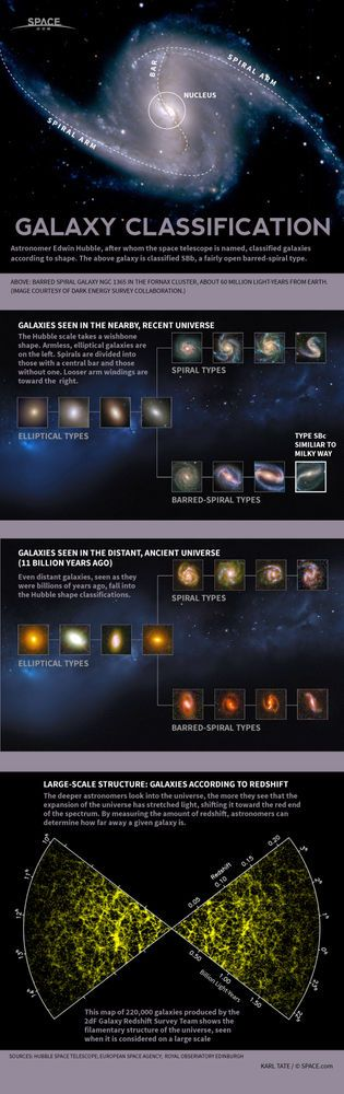 Astronomer Edwin Hubble devised a method for identifying kinds of galaxies.