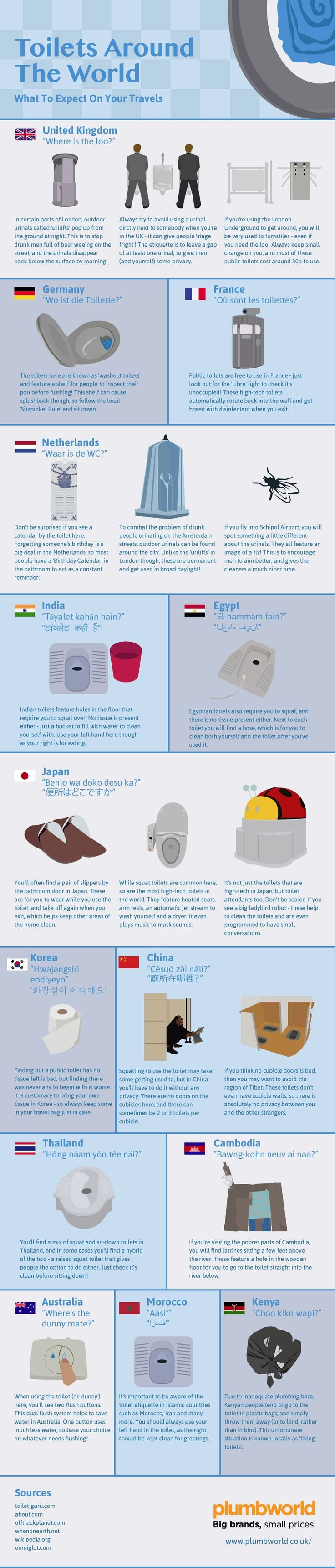 A Brief Look at Toilets around the World #infographic #Travel #Toilets