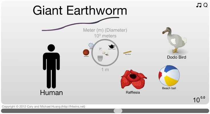 「量子泡」から「宇宙の果て」まで、さまざまなモノの大きさを直感的に理解できる - The Scale of the Universe 2 http://www.htwins.net/scale2/ (English ※「Start」をクリックすると音が出ます。)