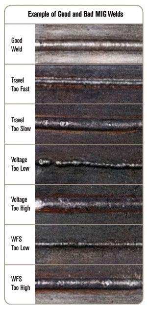 Diversos acabados de soldadura de hierro, según el aspecto, así es el problema.