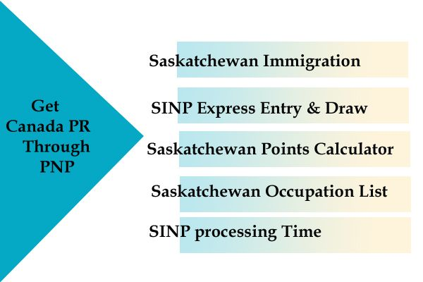 Saskatchewan Provincial Nominee Program Application Forms