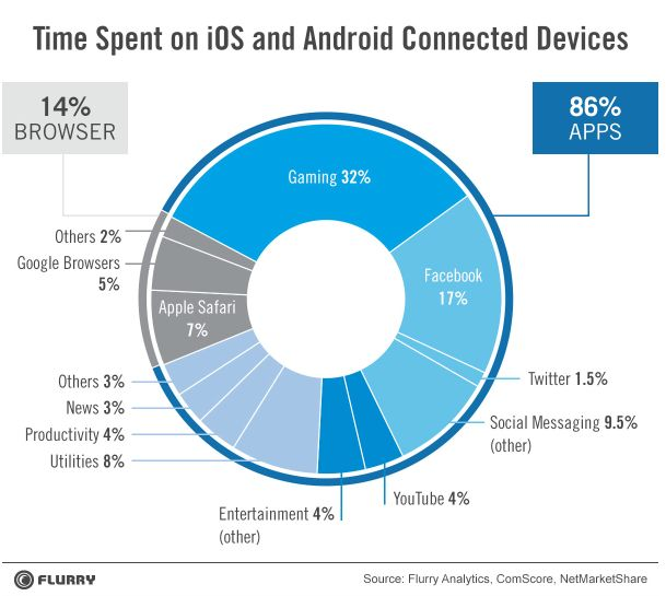 Native Mobile Apps May Dominate Now, But The Mobile Web Will Endure