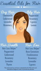 Essential oils for hair. Top 4 dry hair. Top 4 oily hair. Top 5 hair growth, loss. Hair Loss Helper. Cleanse scalp, encourage follicle growth, circulation.
