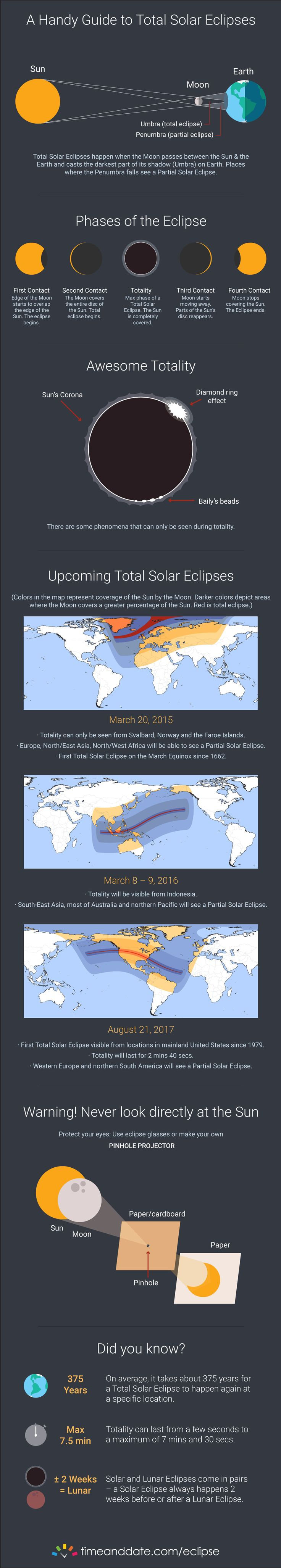 Infographics of Total Solar Eclipse