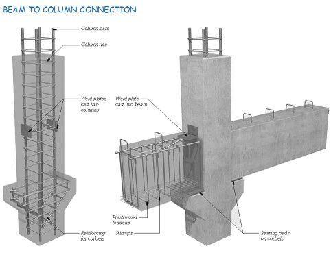 Reinforced Concrete Beam Concepts - Interview Questions