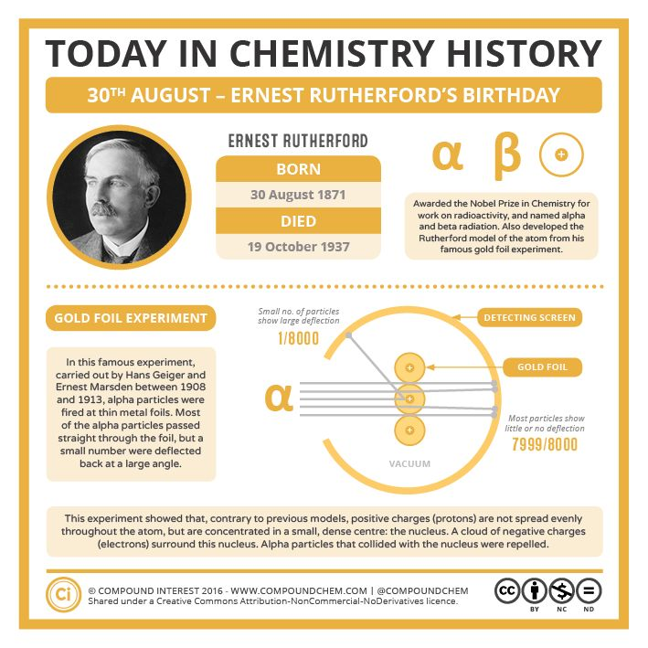 August 30th marks the birthday of Ernest Rutherford. Rutherford is primarily considered a physicist, but his contribution to our understanding of the atom is also important t0 chemistry.