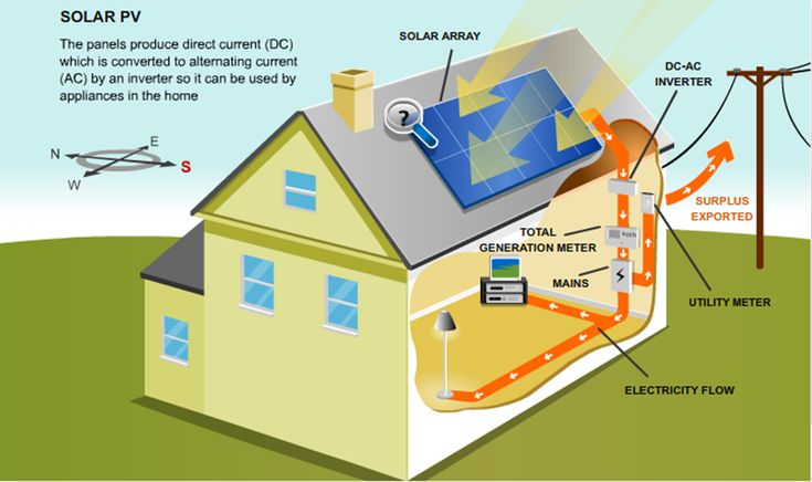 solar energy diagram - Google Search | SOLAR ENERGY | Pinterest ...